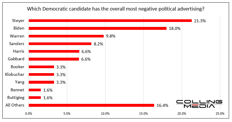 Bar chart showing which democratic candidate has the overall most negative political advertising.