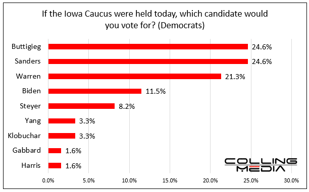 bar chart showing if the Iowa Democratic Caucus was held today, which candidate would you vote for.